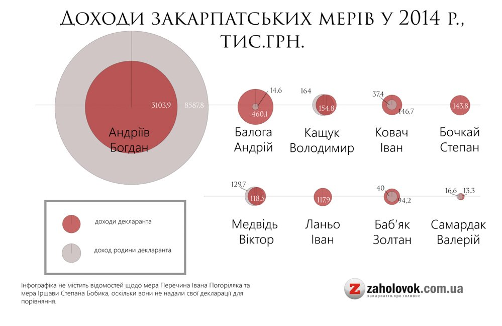 Як живуть, скільки заробляють і на чому їздять Закарпатські мери 2015