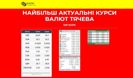 Найбільш актуальні курси валют Тячева