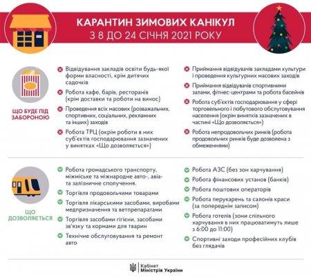 Кабінет міністрів запровадив посилений карантин з 8 до 24 січня